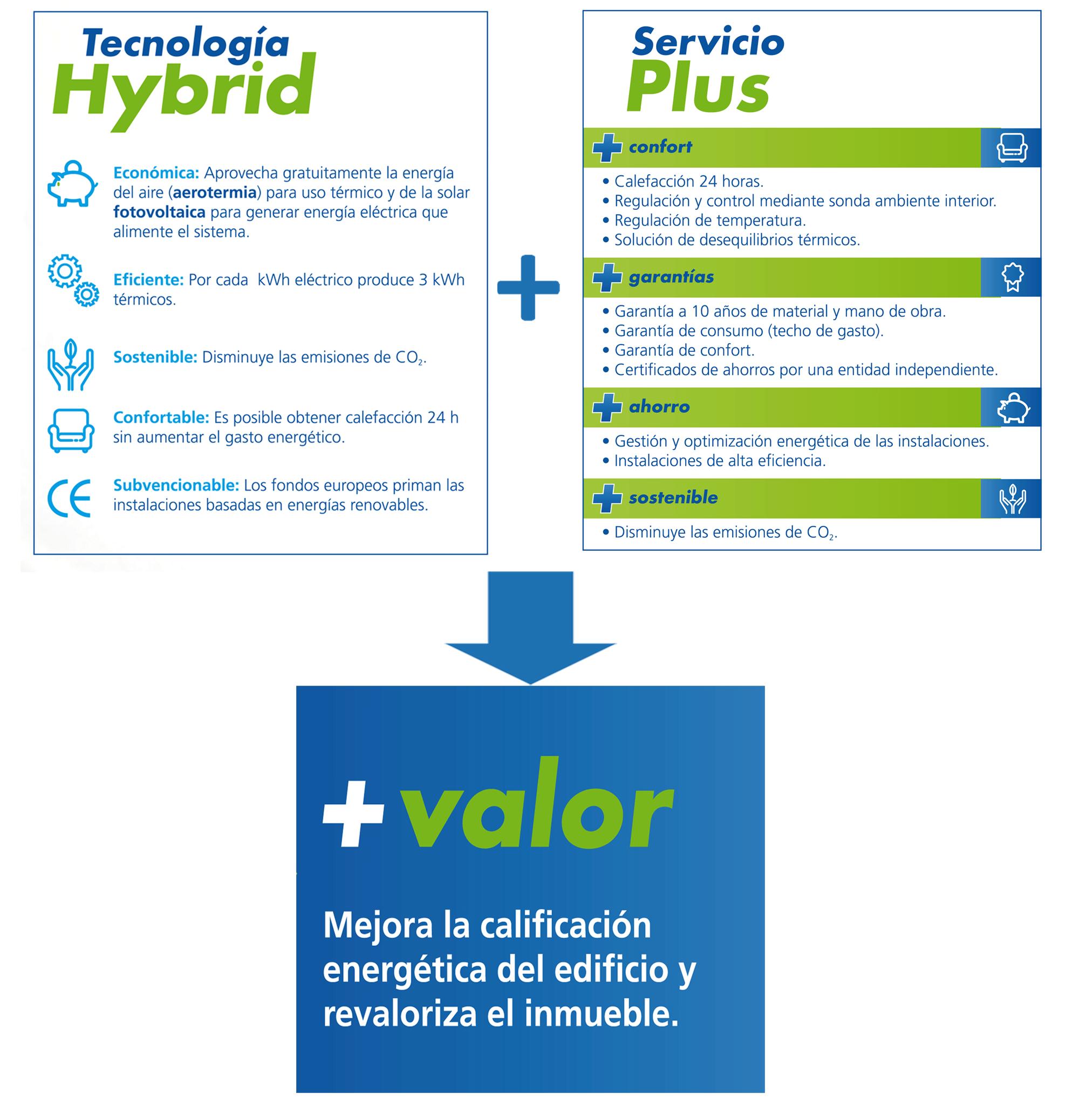 Tecnología Hybrid y servicio Plus: la fórmula del calor más económico